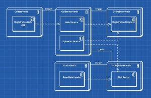 Architecting Software for the Cloud.