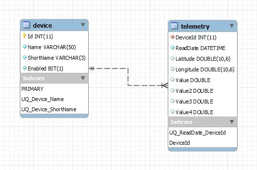 IoT telemtry data storage schema